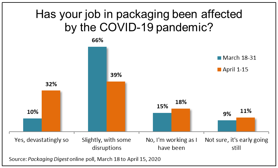 COVID-19 'Disruption' in Packaging Jobs Worsens